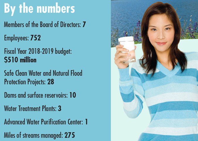 By the Numbers - Water District facts