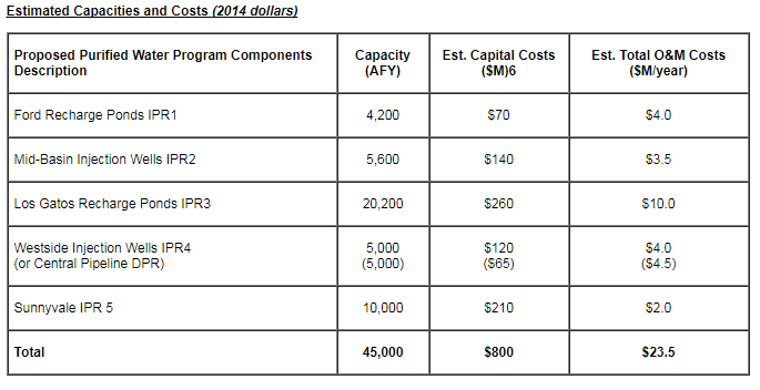 Estimated Capacities and Costs (2014 dollars)