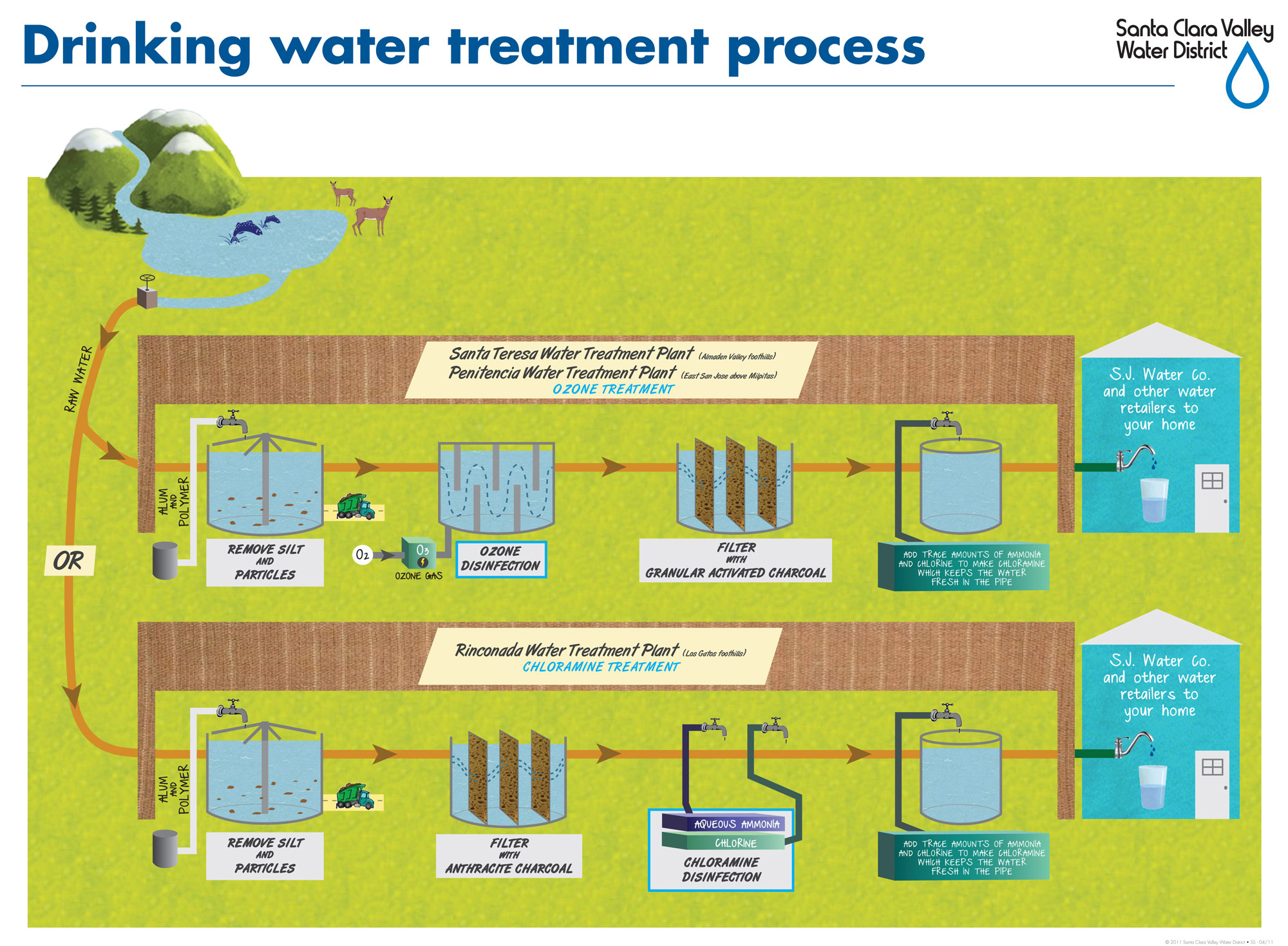 illustration of the water treatment process