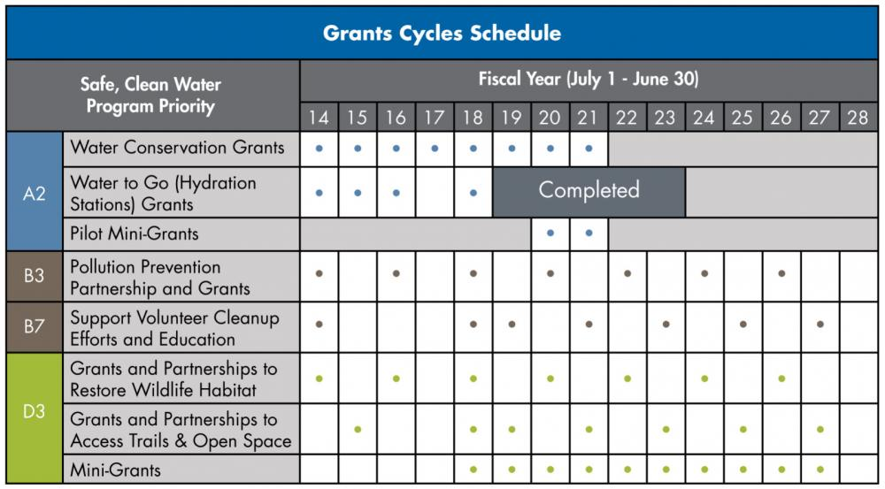 SCW Grant Cycle Schedule